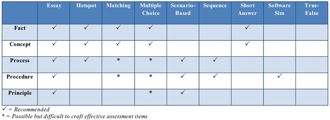 Types of Assessment and Objectives