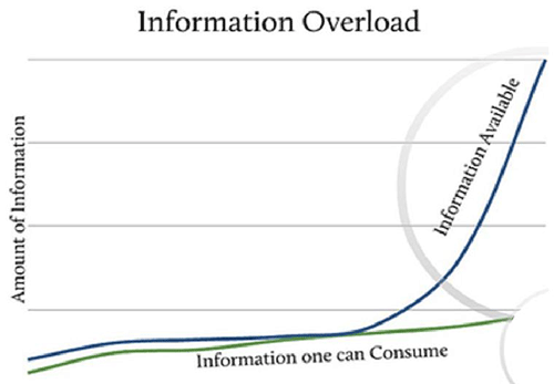 Information Overload Diagram